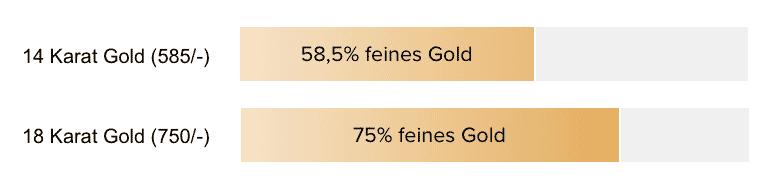 Vergleich-goldanteil